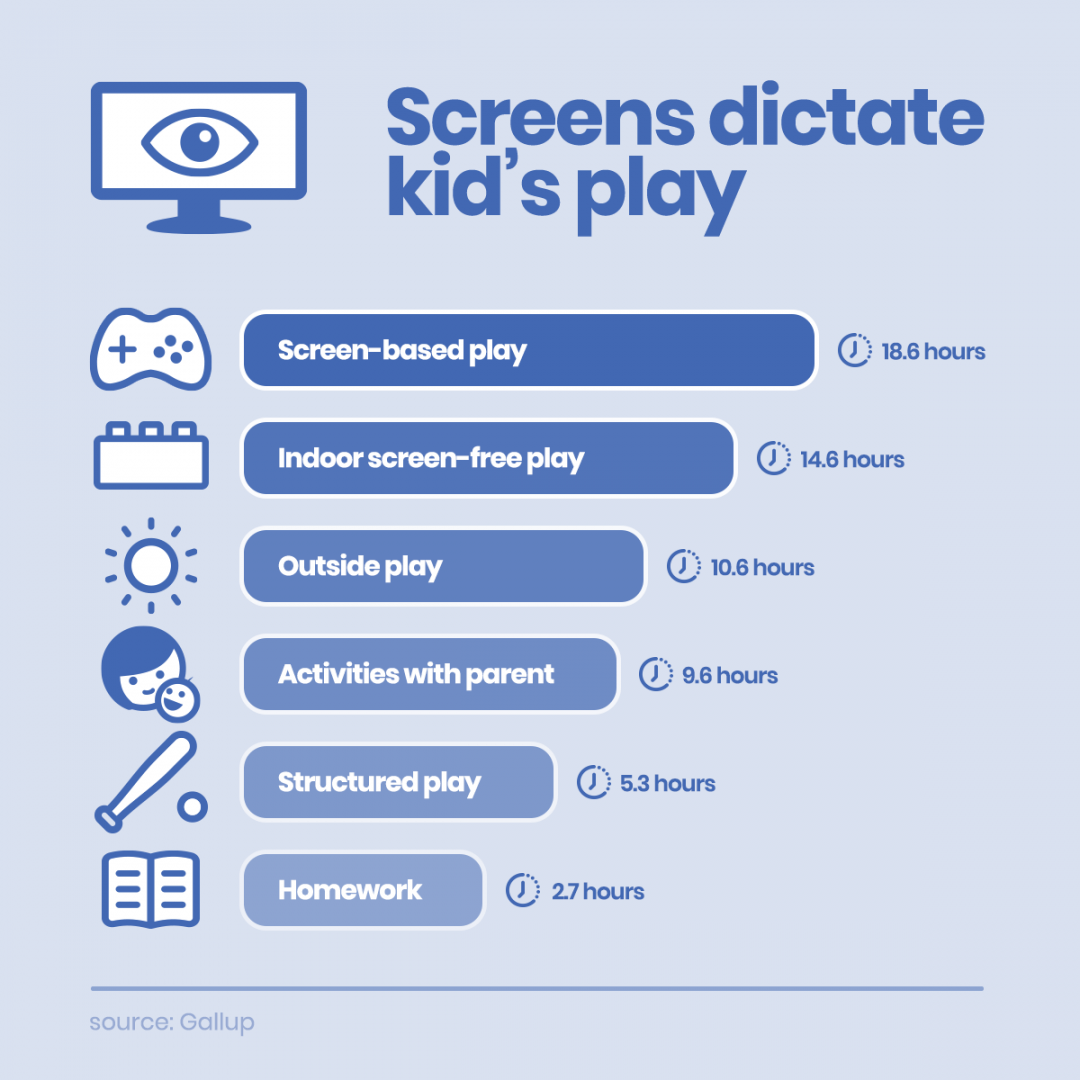 Screens Dictate Kid's Play image